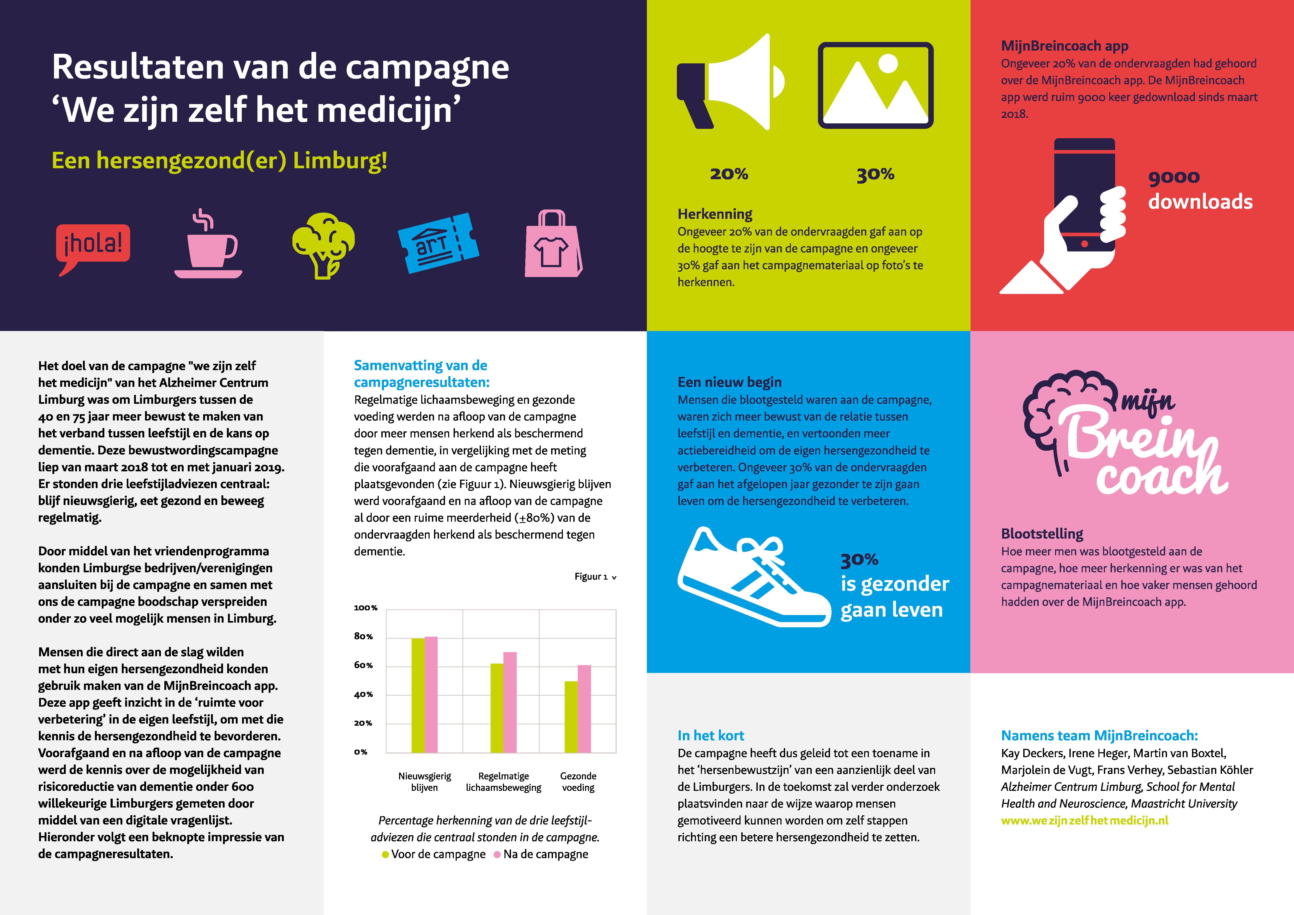 Campagneresultaten één blad.jpg